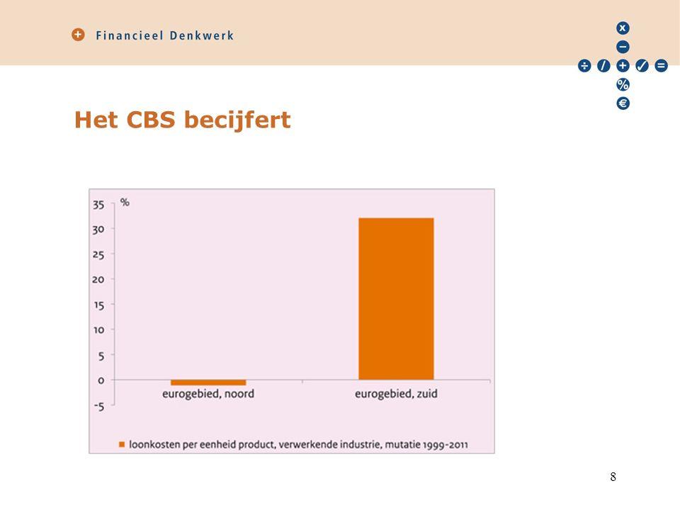 Het CBS becijfert 8