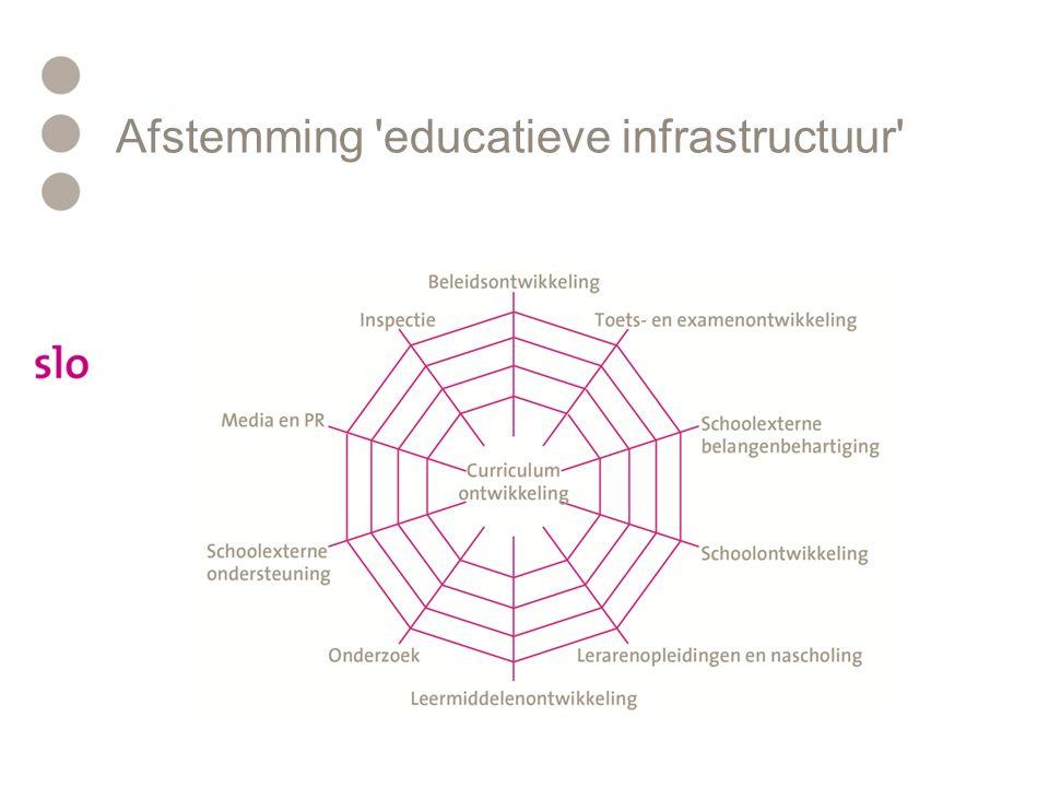 Afstemming educatieve infrastructuur