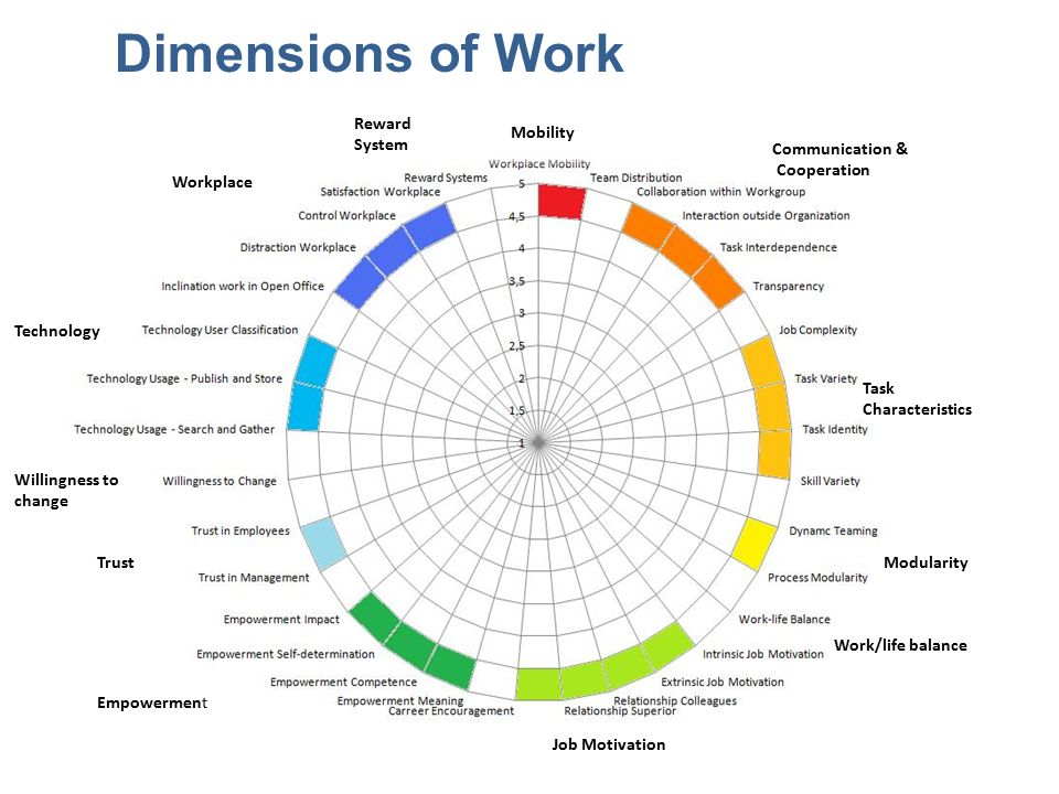 Mobility Communication & Cooperation Task Characteristics Modularity Work/life balance Job Motivation Empowerment Trust Technology Workplace Reward System Willingness to change Dimensions of Work