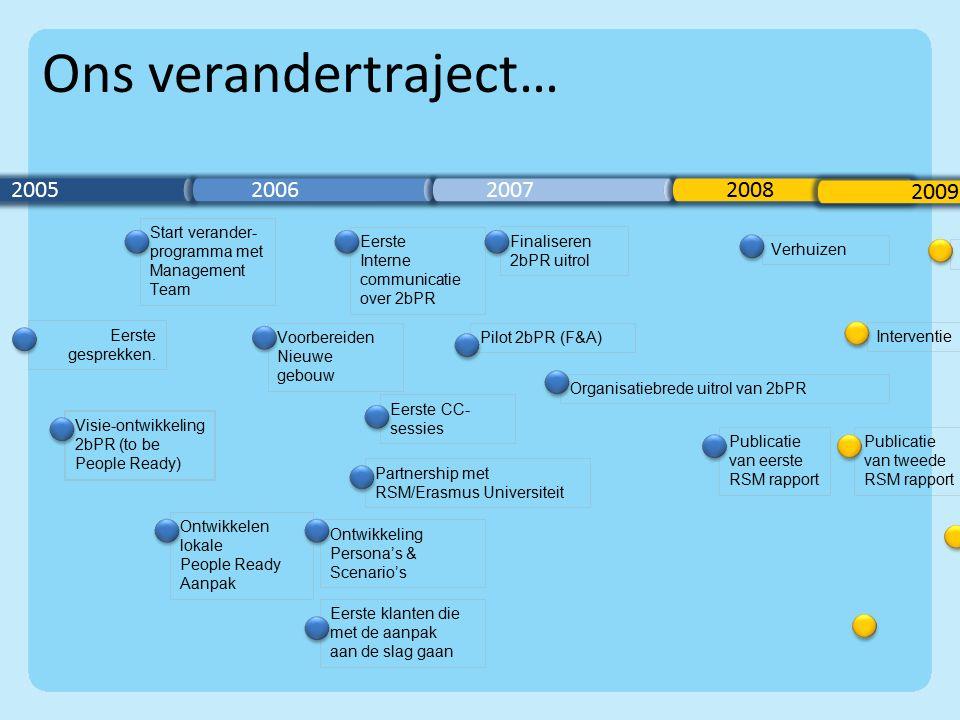 2005 2006 2007 2008 Start verander- programma met Management Team Eerste gesprekken.