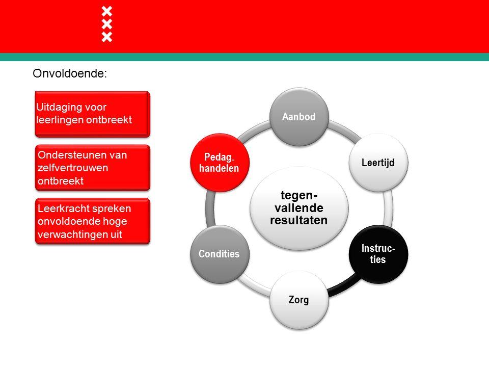 Onvoldoende: tegen- vallende resultaten AanbodLeertijd Instruc- ties ZorgCondities Pedag.