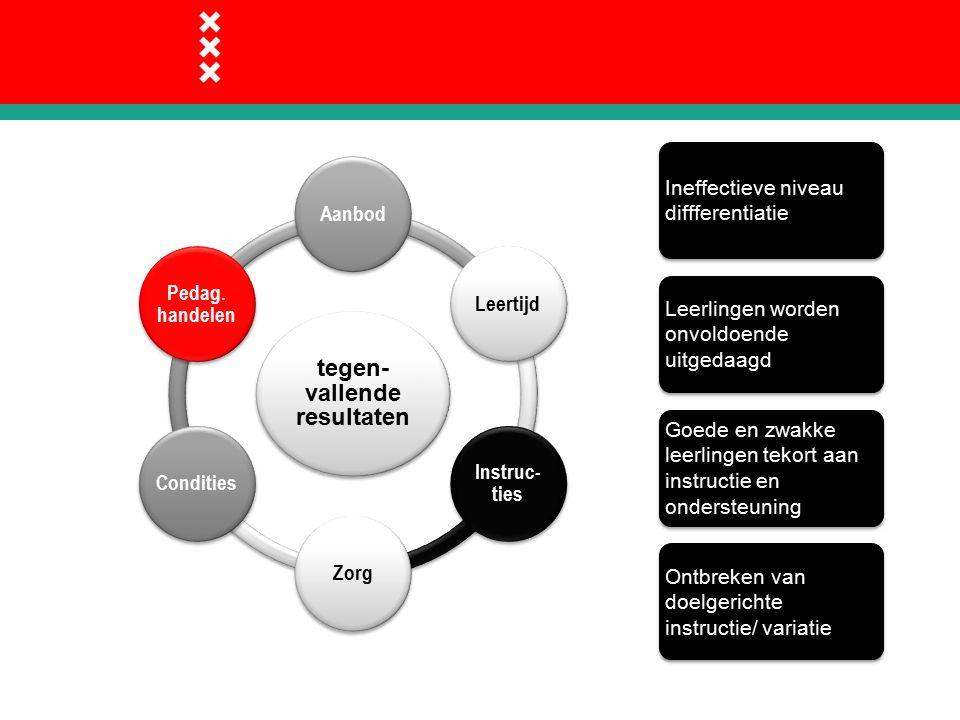 tegen- vallende resultaten AanbodLeertijd Instruc- ties ZorgCondities Pedag.