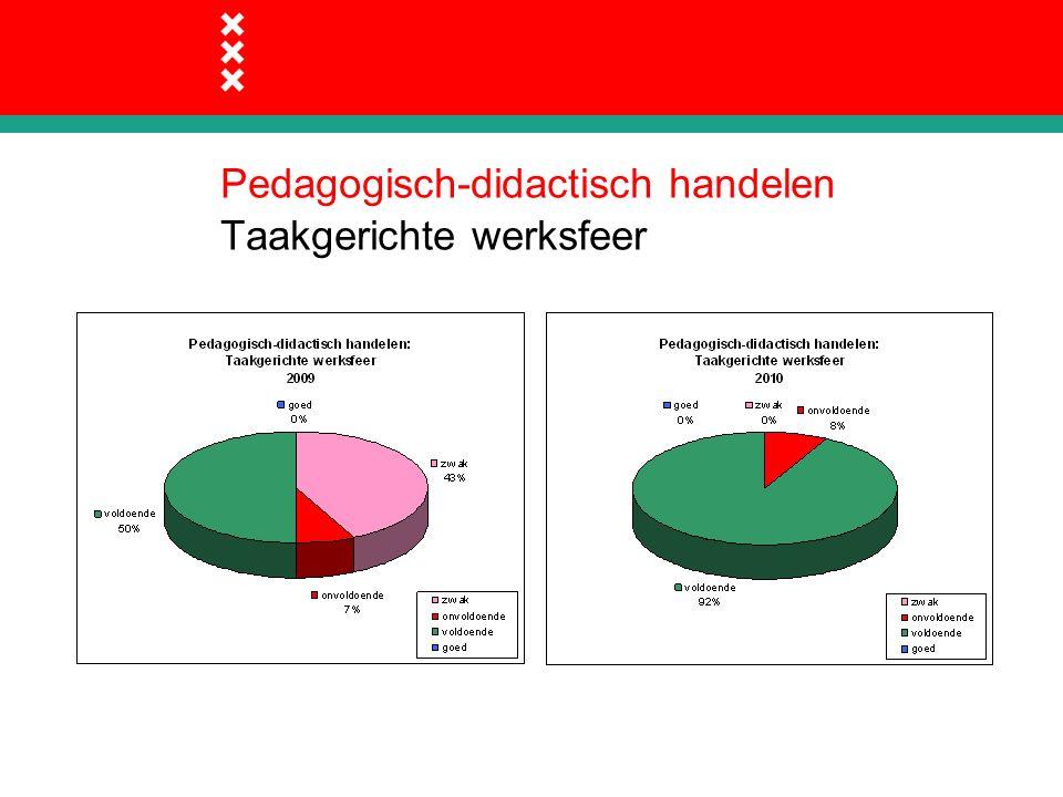 Pedagogisch-didactisch handelen Taakgerichte werksfeer