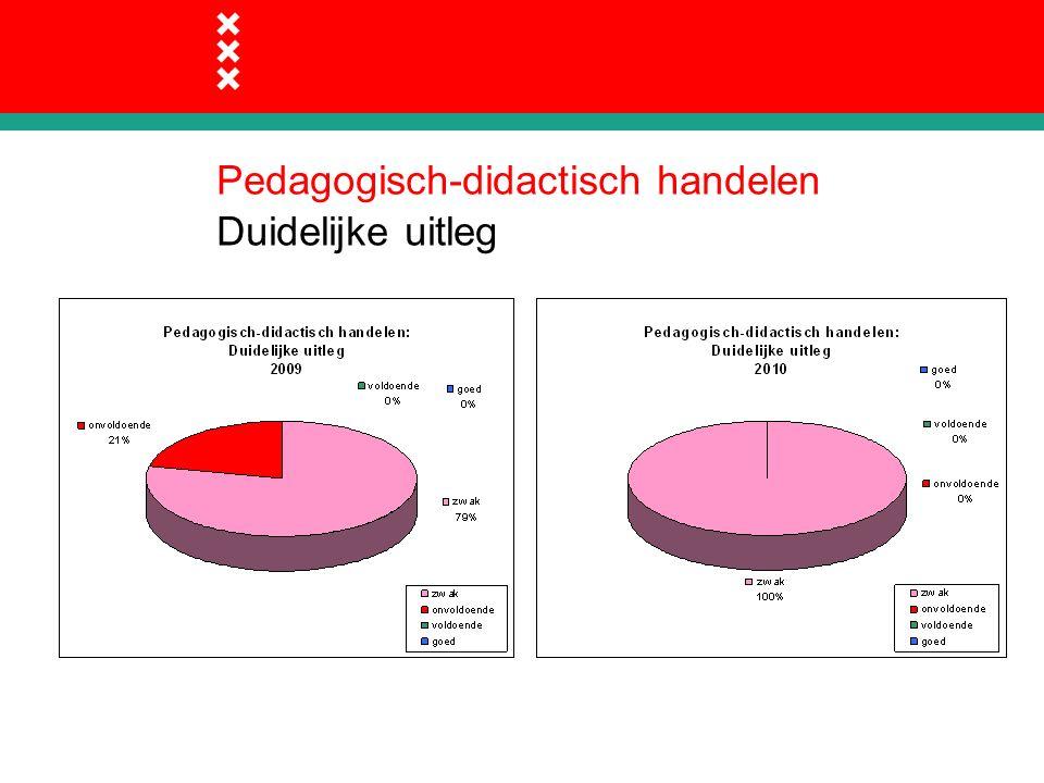 Pedagogisch-didactisch handelen Duidelijke uitleg