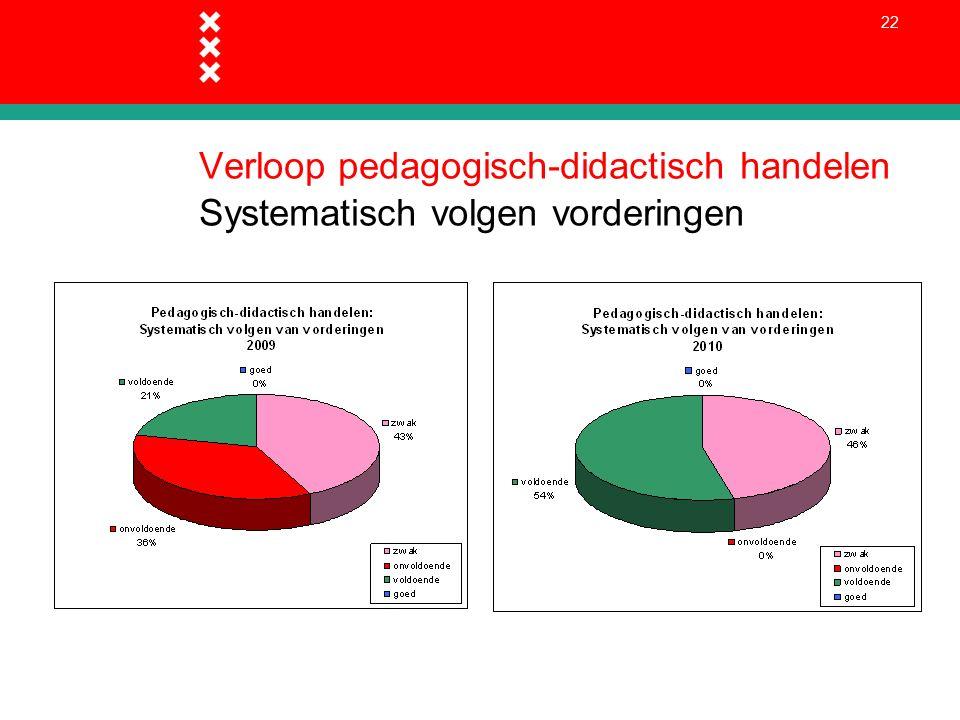 22 Verloop pedagogisch-didactisch handelen Systematisch volgen vorderingen