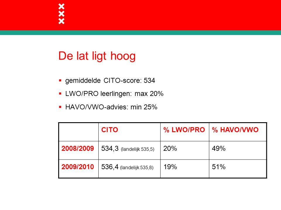 De lat ligt hoog  gemiddelde CITO-score: 534  LWO/PRO leerlingen: max 20%  HAVO/VWO-advies: min 25% CITO% LWO/PRO% HAVO/VWO 2008/2009534,3 (landelijk 535,5) 20%49% 2009/2010536,4 (landelijk 535,8) 19%51%