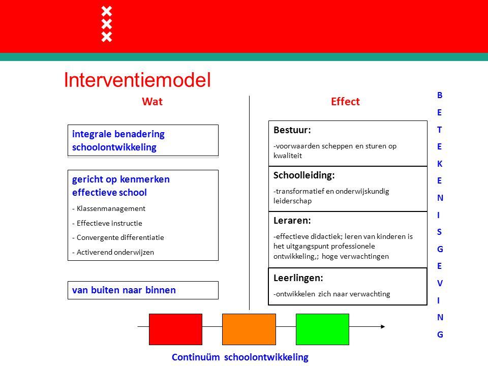 Interventiemodel Continuüm schoolontwikkeling BETEKENISGEVINGBETEKENISGEVING integrale benadering schoolontwikkeling gericht op kenmerken effectieve school - Klassenmanagement - Effectieve instructie - Convergente differentiatie - Activerend onderwijzen van buiten naar binnen WatEffect Bestuur: -voorwaarden scheppen en sturen op kwaliteit Schoolleiding: -transformatief en onderwijskundig leiderschap Leraren: -effectieve didactiek; leren van kinderen is het uitgangspunt professionele ontwikkeling,; hoge verwachtingen Leerlingen: -ontwikkelen zich naar verwachting