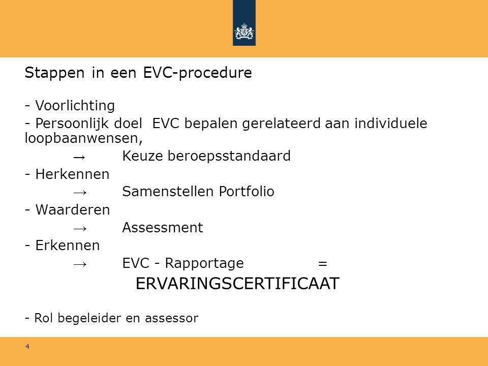 4 Stappen in een EVC-procedure - Voorlichting - Persoonlijk doel EVC bepalen gerelateerd aan individuele loopbaanwensen, → Keuze beroepsstandaard - He