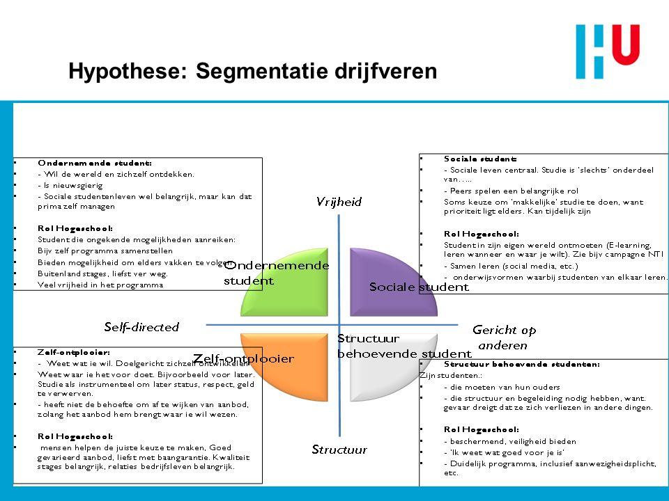Hypothese: Segmentatie drijfveren