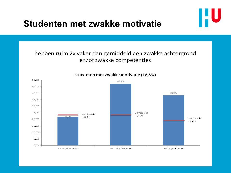 Studenten met zwakke motivatie
