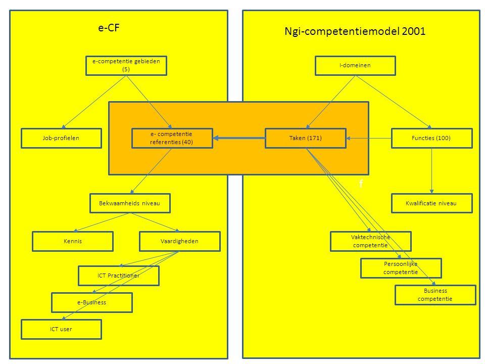 f e- competentie referenties (40) Bekwaamheids niveau e-competentie gebieden (5) Functies (100)Taken (171) I-domeinen Kwalificatie niveau Persoonlijke competentie KennisVaardigheden Vaktechnische competentie Business competentie e-CF Ngi-competentiemodel 2001 Job-profielen e-Business ICT Practitioner ICT user