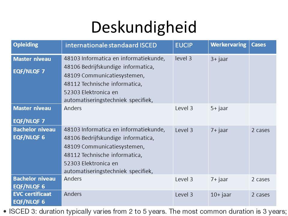 Deskundigheid Opleiding internationale standaard ISCEDEUCIP WerkervaringCases Master niveau EQF/NLQF 7 48103 Informatica en informatiekunde, 48106 Bedrijfskundige informatica, 48109 Communicatiesystemen, 48112 Technische informatica, 52303 Elektronica en automatiseringstechniek specifiek, level 3 3+ jaar Master niveau EQF/NLQF 7 AndersLevel 35+ jaar Bachelor niveau EQF/NLQF 6 48103 Informatica en informatiekunde, 48106 Bedrijfskundige informatica, 48109 Communicatiesystemen, 48112 Technische informatica, 52303 Elektronica en automatiseringstechniek specifiek, Level 37+ jaar2 cases Bachelor niveau EQF/NLQF 6 Anders Level 37+ jaar2 cases EVC certificaat EQF/NLQF 6 Anders Level 310+ jaar2 cases