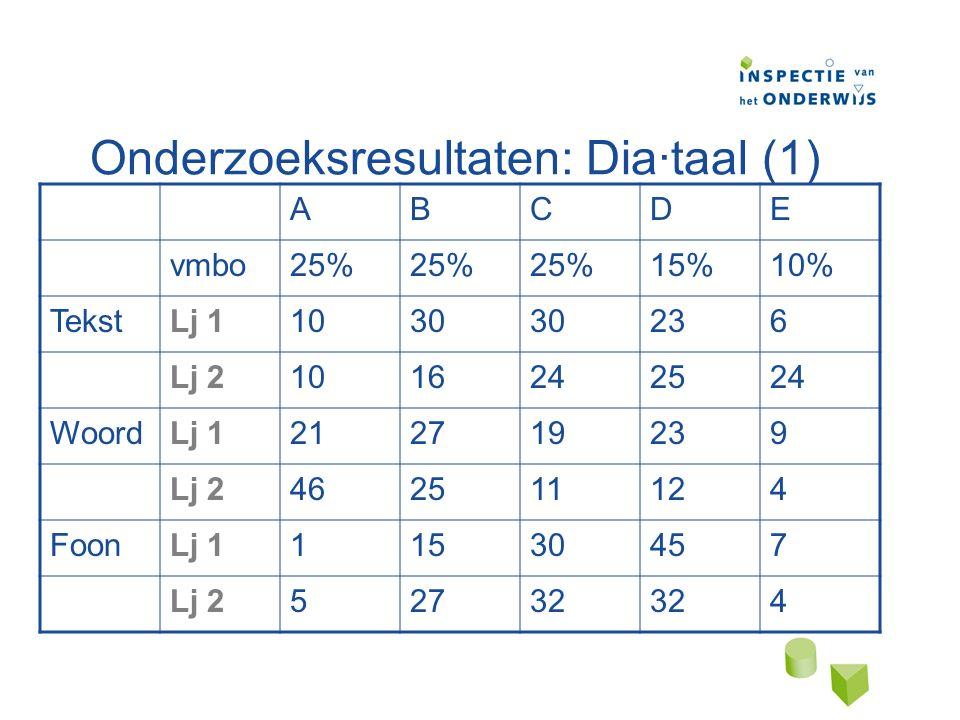 Onderzoeksresultaten: Dia·taal (1) ABCDE vmbo25% 15%10% TekstLj 11030 236 Lj 21016242524 WoordLj 1212719239 Lj 2462511124 FoonLj 111530457 Lj 252732 4