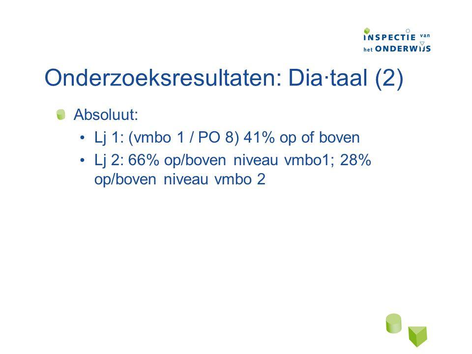 Onderzoeksresultaten: Dia·taal (2) Absoluut: Lj 1: (vmbo 1 / PO 8) 41% op of boven Lj 2: 66% op/boven niveau vmbo1; 28% op/boven niveau vmbo 2