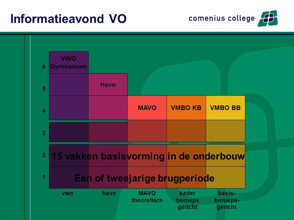 Informatieavond VO VWO Gymnasium Havo MAVOVMBO KBVMBO BB 654654 vwohavoMAVO theoretisch kader beroeps gericht basis- beroeps- gericht 321321 15 vakken