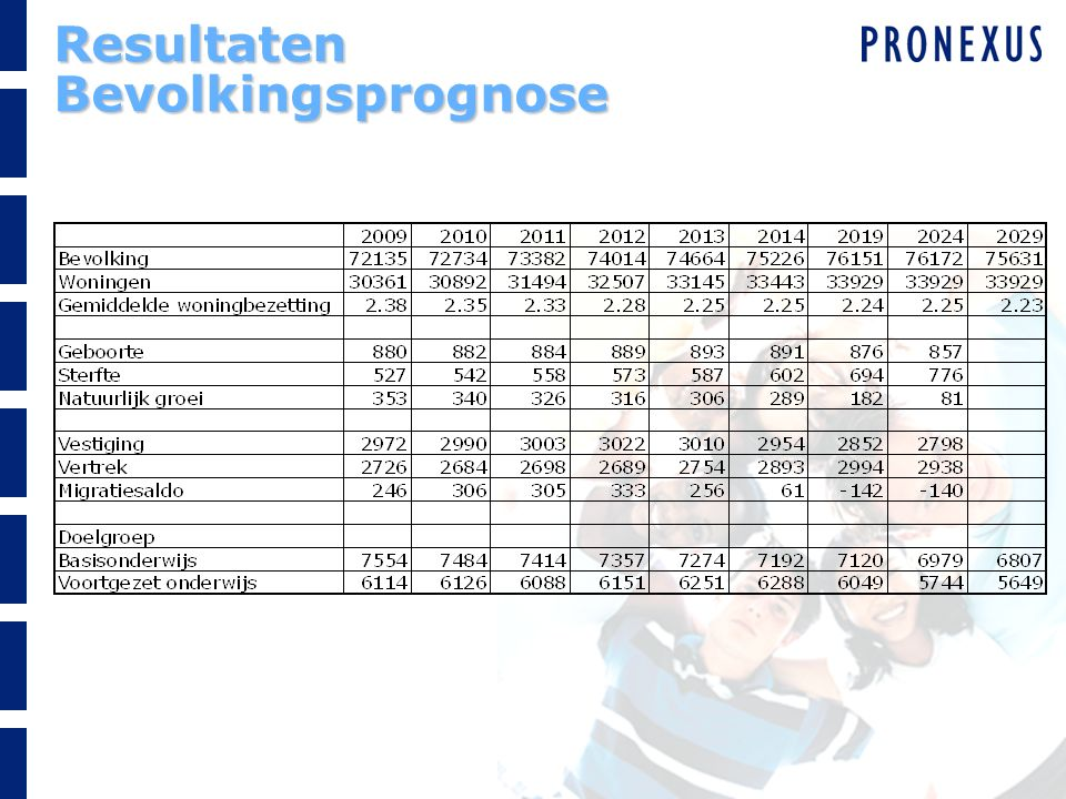 Resultaten Bevolkingsprognose