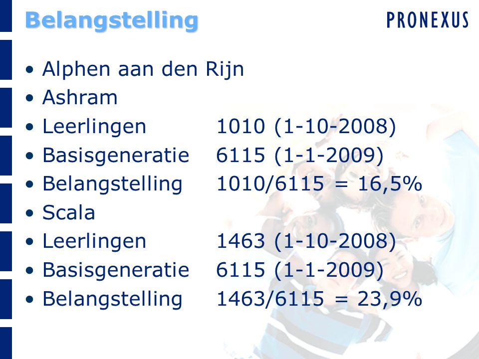 Belangstelling Alphen aan den Rijn Ashram Leerlingen1010 (1-10-2008) Basisgeneratie6115 (1-1-2009) Belangstelling1010/6115 = 16,5% Scala Leerlingen1463 (1-10-2008) Basisgeneratie6115 (1-1-2009) Belangstelling1463/6115 = 23,9%