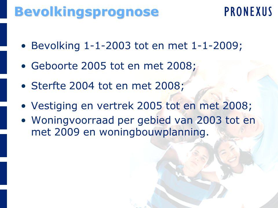 Bevolkingsprognose Bevolking 1-1-2003 tot en met 1-1-2009; Geboorte 2005 tot en met 2008; Sterfte 2004 tot en met 2008; Vestiging en vertrek 2005 tot en met 2008; Woningvoorraad per gebied van 2003 tot en met 2009 en woningbouwplanning.