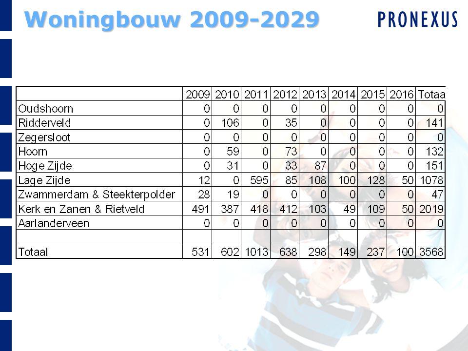 Woningbouw 2009-2029