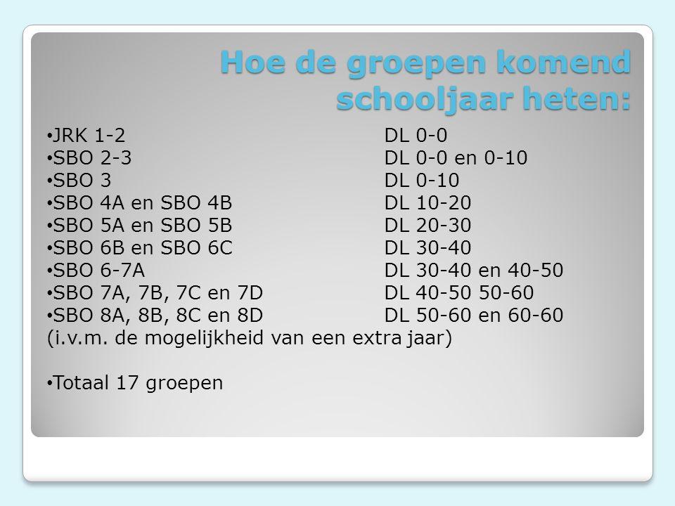 Hoe de groepen komend schooljaar heten: JRK 1-2DL 0-0 SBO 2-3DL 0-0 en 0-10 SBO 3DL 0-10 SBO 4A en SBO 4BDL 10-20 SBO 5A en SBO 5BDL 20-30 SBO 6B en SBO 6CDL 30-40 SBO 6-7ADL 30-40 en 40-50 SBO 7A, 7B, 7C en 7DDL 40-50 50-60 SBO 8A, 8B, 8C en 8DDL 50-60 en 60-60 (i.v.m.