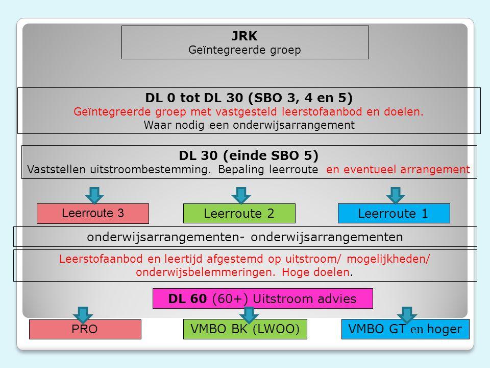 JRK Geïntegreerde groep DL 0 tot DL 30 (SBO 3, 4 en 5) Geïntegreerde groep met vastgesteld leerstofaanbod en doelen.