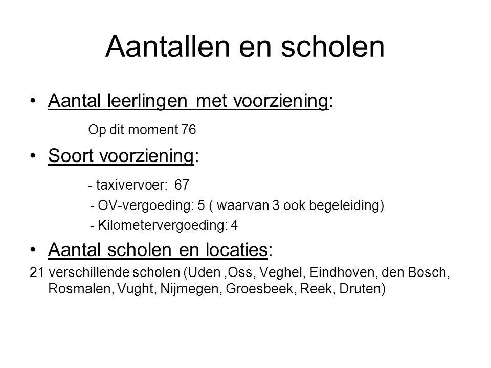 Aantallen en scholen Aantal leerlingen met voorziening: Op dit moment 76 Soort voorziening: - taxivervoer: 67 - OV-vergoeding: 5 ( waarvan 3 ook begeleiding) - Kilometervergoeding: 4 Aantal scholen en locaties: 21 verschillende scholen (Uden,Oss, Veghel, Eindhoven, den Bosch, Rosmalen, Vught, Nijmegen, Groesbeek, Reek, Druten)