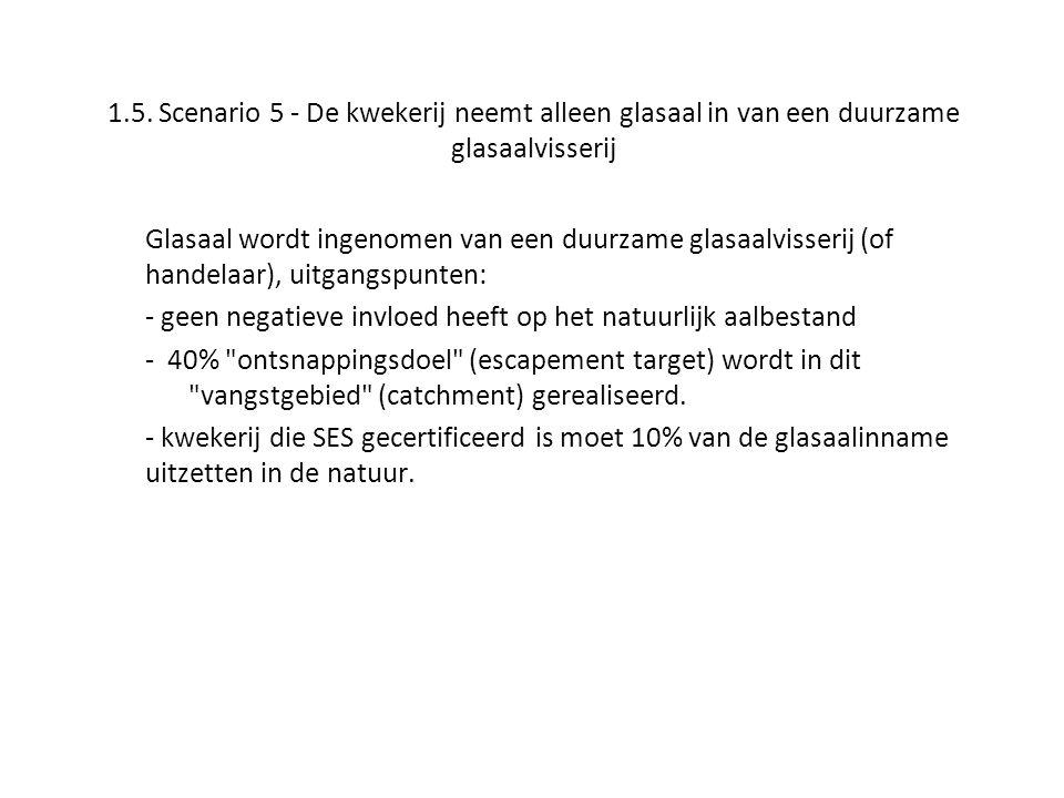1.5. Scenario 5 - De kwekerij neemt alleen glasaal in van een duurzame glasaalvisserij Glasaal wordt ingenomen van een duurzame glasaalvisserij (of ha