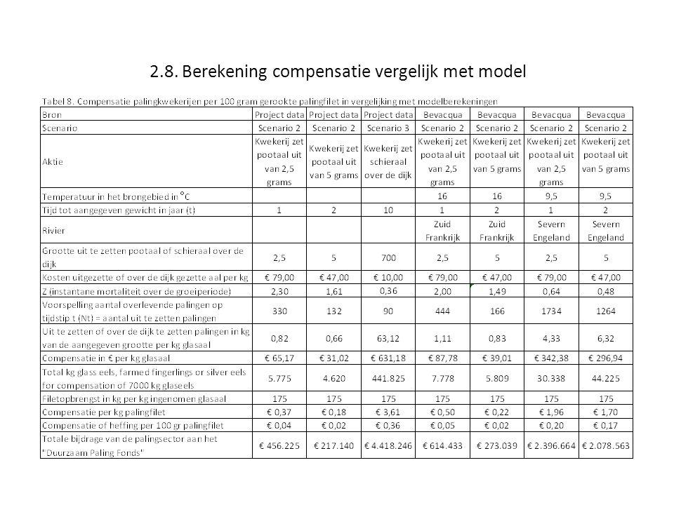 2.8. Berekening compensatie vergelijk met model