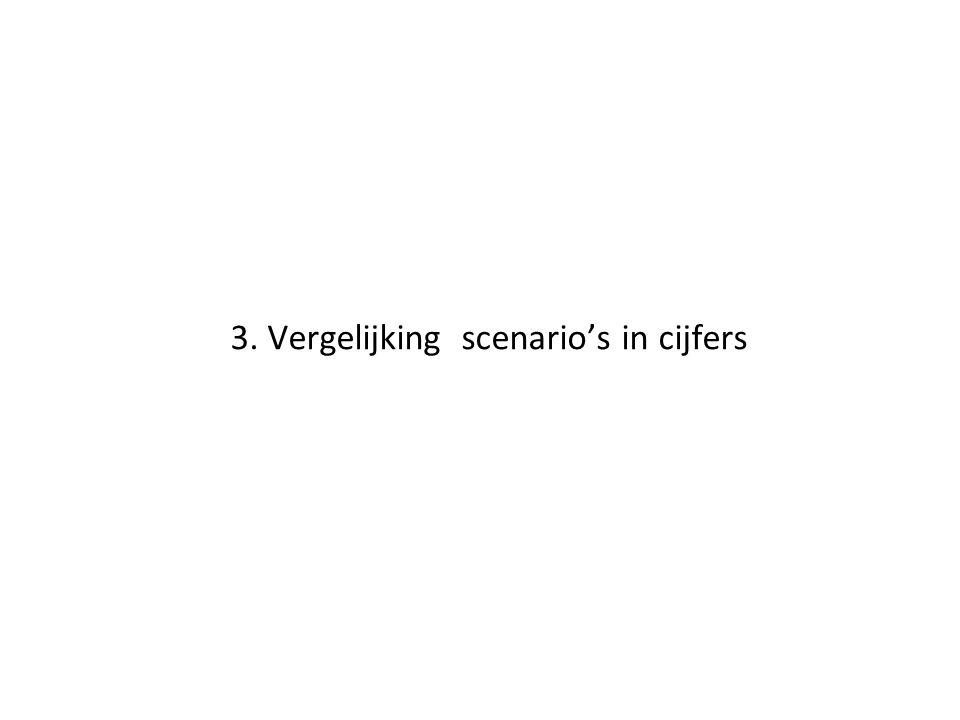 3. Vergelijking scenario's in cijfers