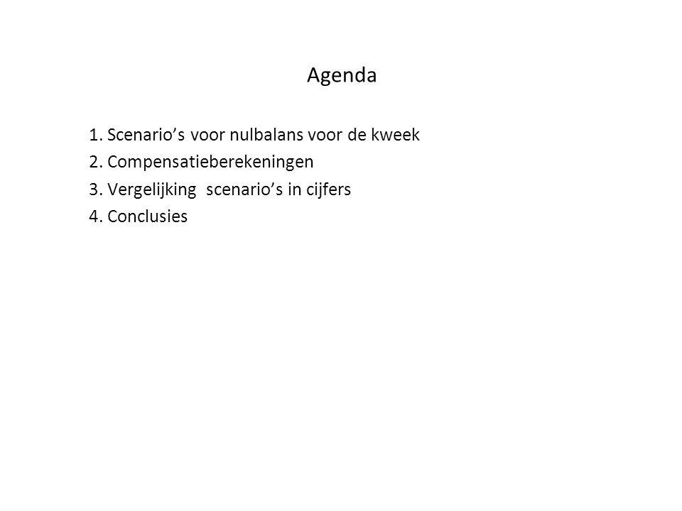 Agenda 1. Scenario's voor nulbalans voor de kweek 2.