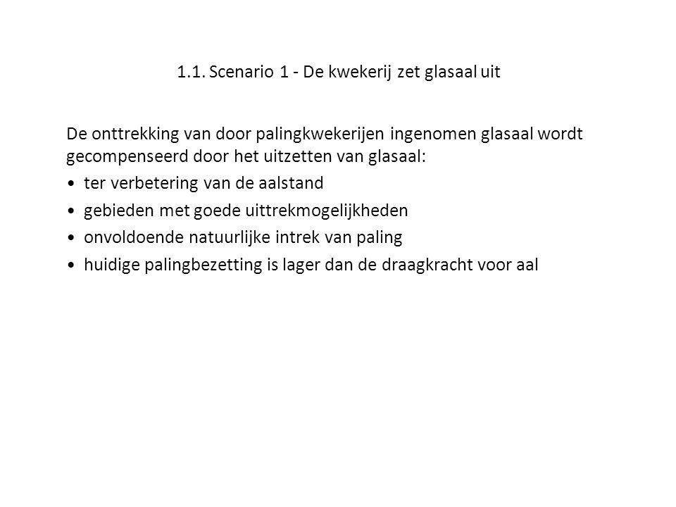 1.1. Scenario 1 - De kwekerij zet glasaal uit De onttrekking van door palingkwekerijen ingenomen glasaal wordt gecompenseerd door het uitzetten van gl