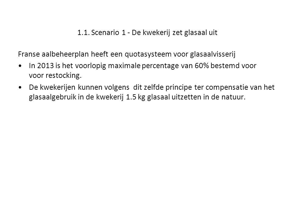 1.1. Scenario 1 - De kwekerij zet glasaal uit Franse aalbeheerplan heeft een quotasysteem voor glasaalvisserij In 2013 is het voorlopig maximale perce