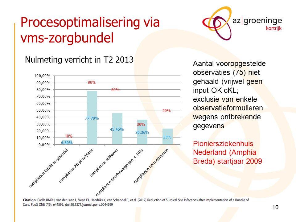 Procesoptimalisering via vms-zorgbundel 10 Nulmeting verricht in T2 2013 Aantal vooropgestelde observaties (75) niet gehaald (vrijwel geen input OK cKL; exclusie van enkele observatieformulieren wegens ontbrekende gegevens Pioniersziekenhuis Nederland (Amphia Breda) startjaar 2009 90% 10%