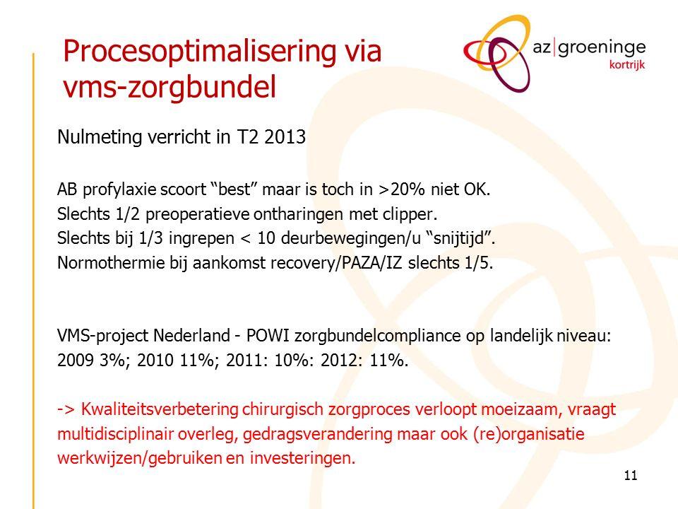 Procesoptimalisering via vms-zorgbundel 11 Nulmeting verricht in T2 2013 AB profylaxie scoort best maar is toch in >20% niet OK.