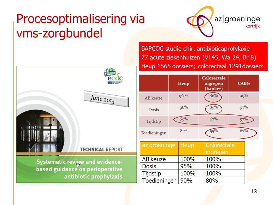 Procesoptimalisering via vms-zorgbundel BAPCOC studie chir. antibioticaprofylaxie 77 acute ziekenhuizen (Vl 45, Wa 24, Br 8) Heup 1565 dossiers; color