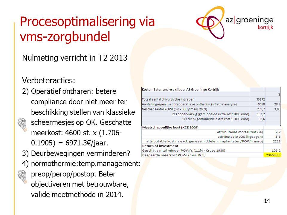 Procesoptimalisering via vms-zorgbundel Nulmeting verricht in T2 2013 Verbeteracties: 2) Operatief ontharen: betere compliance door niet meer ter beschikking stellen van klassieke scheermesjes op OK.