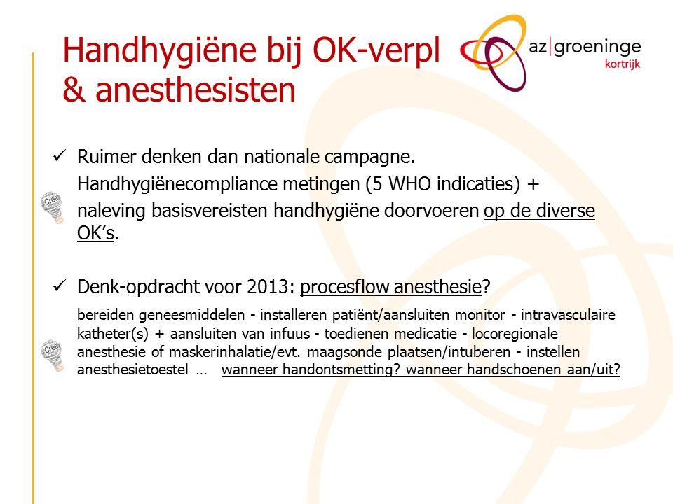 Handhygiëne bij OK-verpl & anesthesisten Ruimer denken dan nationale campagne. Handhygiënecompliance metingen (5 WHO indicaties) + naleving basisverei
