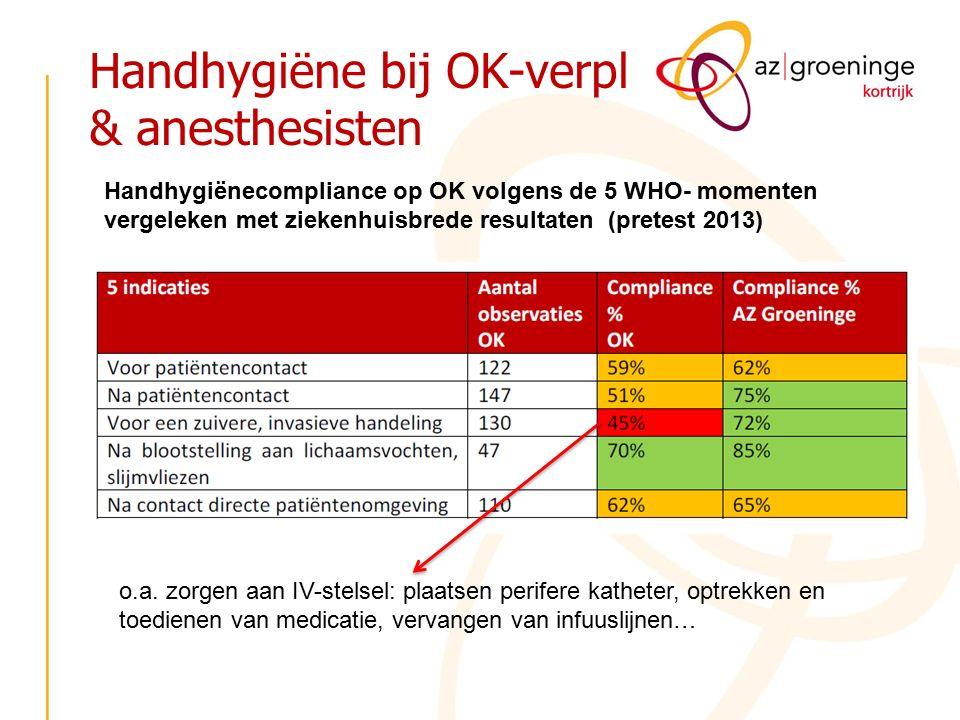 Handhygiëne bij OK-verpl & anesthesisten Handhygiënecompliance op OK volgens de 5 WHO- momenten vergeleken met ziekenhuisbrede resultaten (pretest 2013) o.a.