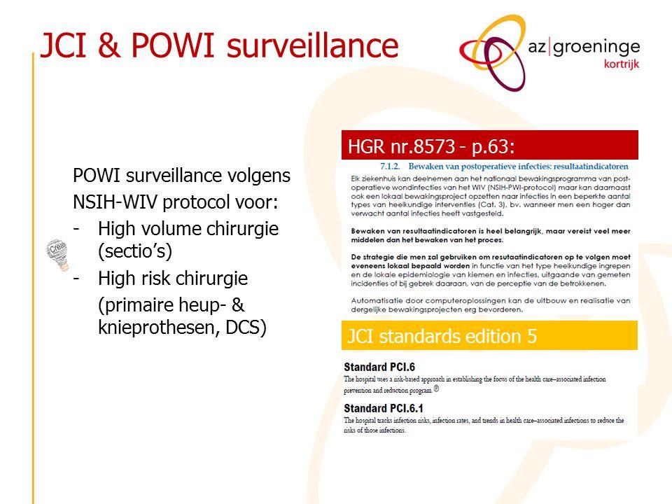 JCI & POWI surveillance POWI surveillance volgens NSIH-WIV protocol voor: -High volume chirurgie (sectio's) -High risk chirurgie (primaire heup- & knieprothesen, DCS) HGR nr.8573 - p.63: JCI standards edition 5
