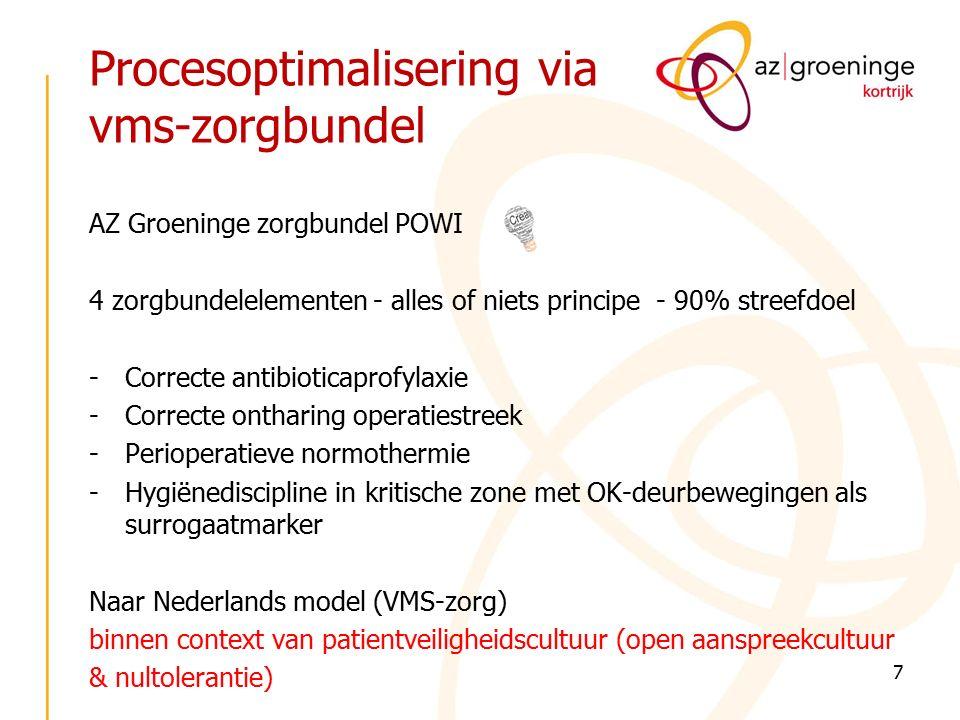 Procesoptimalisering via vms-zorgbundel AZ Groeninge zorgbundel POWI 4 zorgbundelelementen - alles of niets principe - 90% streefdoel -Correcte antibioticaprofylaxie -Correcte ontharing operatiestreek -Perioperatieve normothermie -Hygiënediscipline in kritische zone met OK-deurbewegingen als surrogaatmarker Naar Nederlands model (VMS-zorg) binnen context van patientveiligheidscultuur (open aanspreekcultuur & nultolerantie) 7
