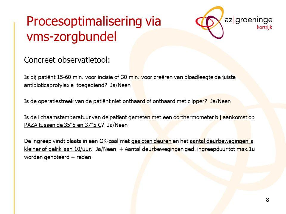 Procesoptimalisering via vms-zorgbundel Concreet observatietool: Is bij patiënt 15-60 min.
