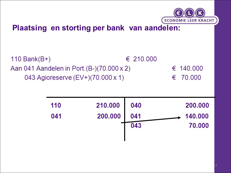 14 Plaatsing en storting per bank van aandelen: 110 Bank(B+) € 210.000 Aan 041 Aandelen in Port.(B-)(70.000 x 2)€ 140.000 043 Agioreserve (EV+)(70.000 x 1) € 70.000 110 210.000 041 200.000 040 200.000 043 70.000 041 140.000
