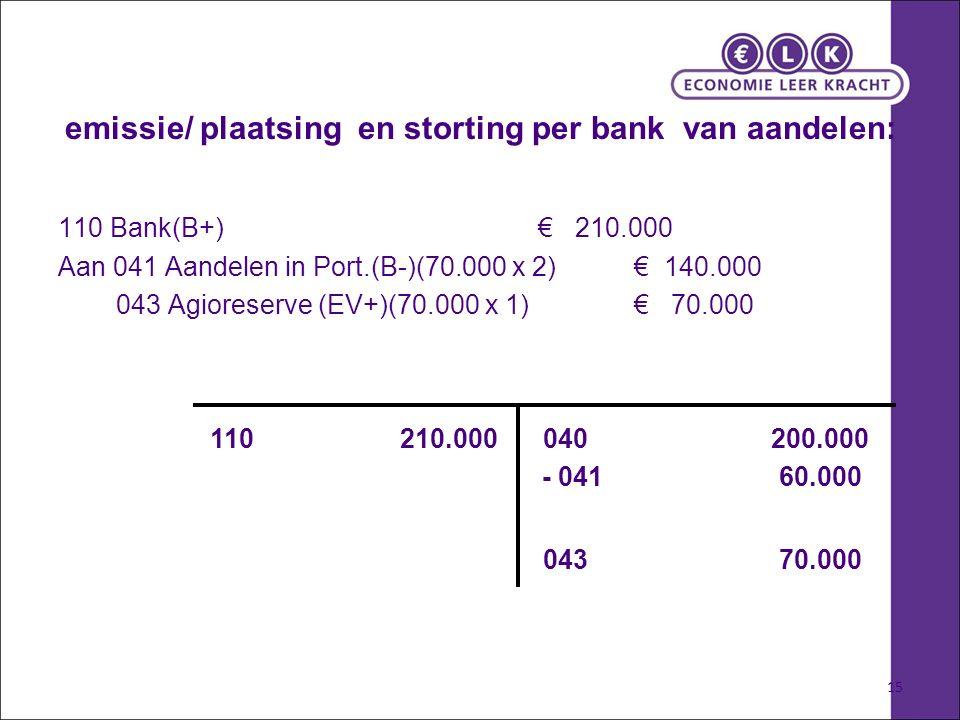 15 emissie/ plaatsing en storting per bank van aandelen: 110 Bank(B+) € 210.000 Aan 041 Aandelen in Port.(B-)(70.000 x 2)€ 140.000 043 Agioreserve (EV+)(70.000 x 1) € 70.000 110 210.000 040 200.000 043 70.000 - 041 60.000