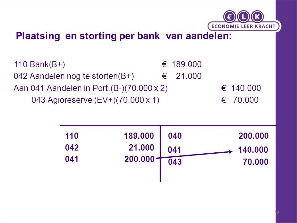 16 Plaatsing en storting per bank van aandelen: 110 Bank(B+) € 189.000 042 Aandelen nog te storten(B+) € 21.000 Aan 041 Aandelen in Port.(B-)(70.000 x 2)€ 140.000 043 Agioreserve (EV+)(70.000 x 1) € 70.000 110 189.000 042 21.000 041 200.000 040 200.000 043 70.000 041 140.000