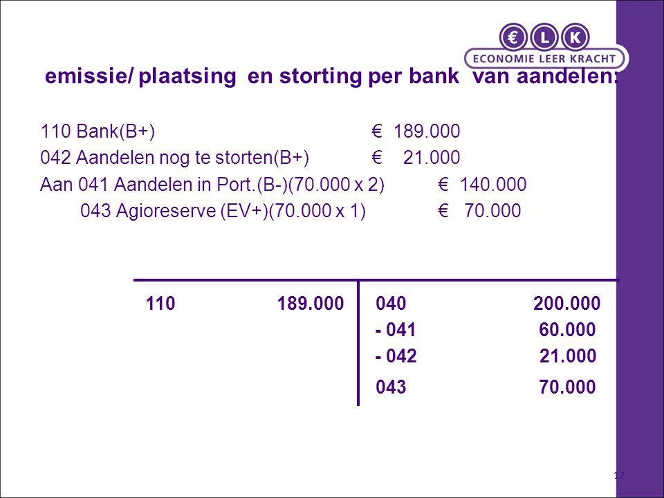 17 emissie/ plaatsing en storting per bank van aandelen: 110 Bank(B+) € 189.000 042 Aandelen nog te storten(B+) € 21.000 Aan 041 Aandelen in Port.(B-)(70.000 x 2)€ 140.000 043 Agioreserve (EV+)(70.000 x 1) € 70.000 110 189.000 - 042 21.000 040 200.000 043 70.000 - 041 60.000