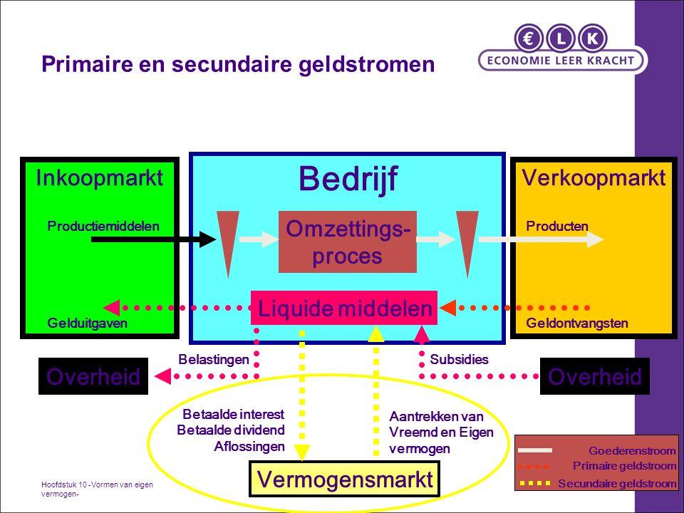 9 Eigen vermogen Besloten (BV) en Naamloze Vennootschap (NV)  = Aandelen vermogen + reserves (o.a.