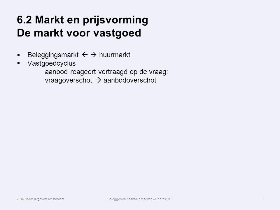 6.2 Markt en prijsvorming De markt voor vastgoed  Beleggingsmarkt   huurmarkt  Vastgoedcyclus aanbod reageert vertraagd op de vraag: vraagoverschot  aanbodoverschot 3 2016 Boom uitgevers AmsterdamBeleggen en financiële markten – Hoofdstuk 6