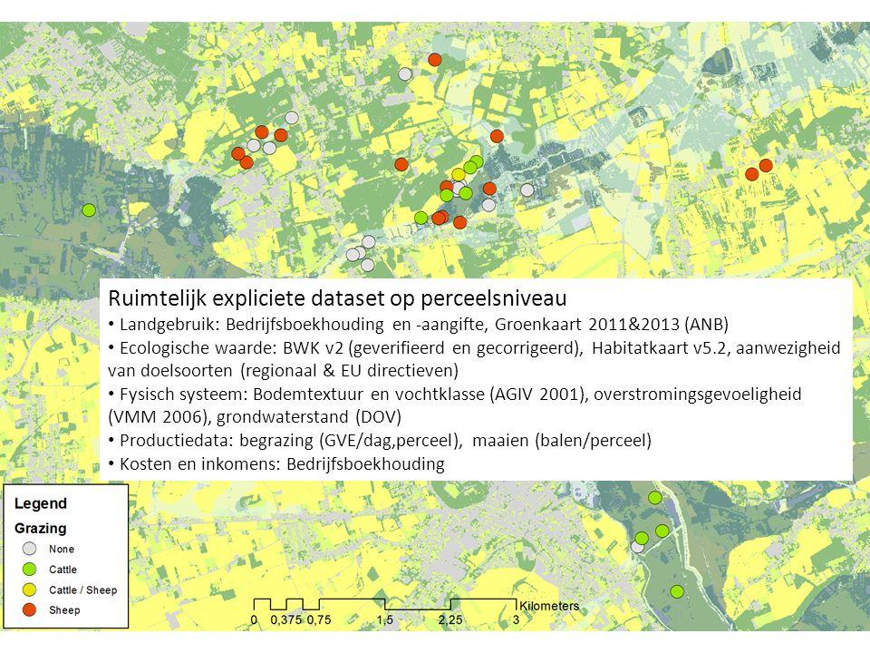 Ruimtelijk expliciete dataset op perceelsniveau Landgebruik: Bedrijfsboekhouding en -aangifte, Groenkaart 2011&2013 (ANB) Ecologische waarde: BWK v2 (geverifieerd en gecorrigeerd), Habitatkaart v5.2, aanwezigheid van doelsoorten (regionaal & EU directieven) Fysisch systeem: Bodemtextuur en vochtklasse (AGIV 2001), overstromingsgevoeligheid (VMM 2006), grondwaterstand (DOV) Productiedata: begrazing (GVE/dag,perceel), maaien (balen/perceel) Kosten en inkomens: Bedrijfsboekhouding