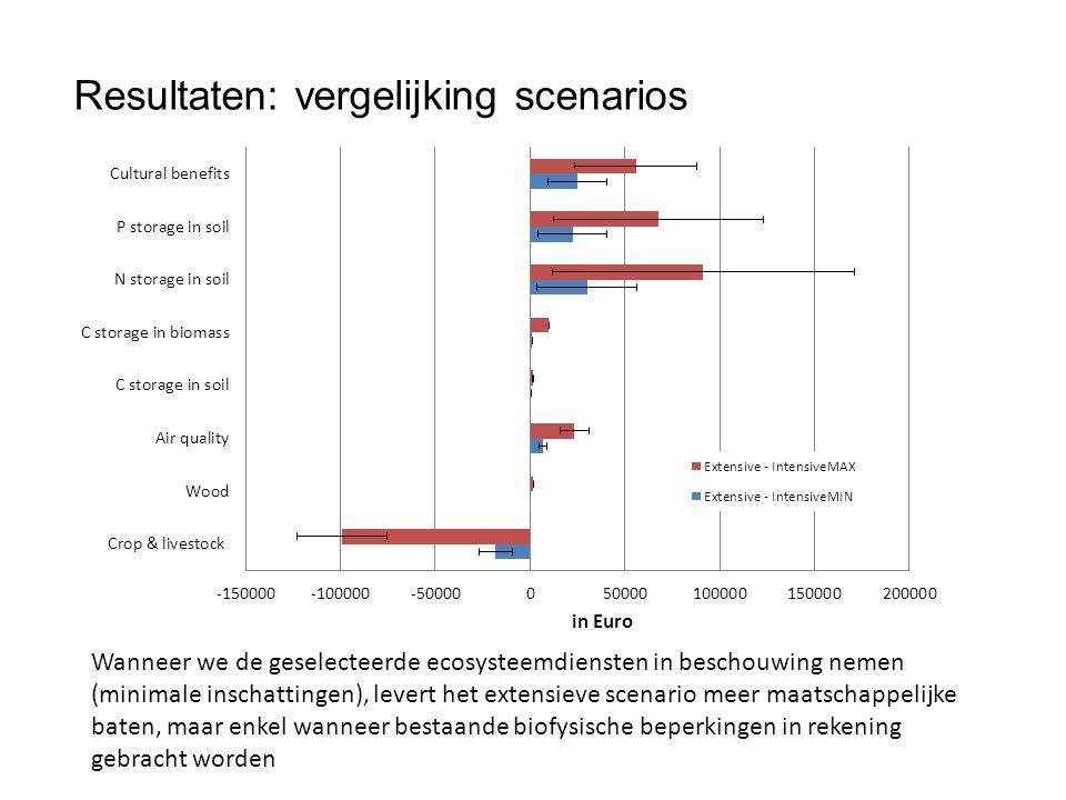 Resultaten: vergelijking scenarios Wanneer we de geselecteerde ecosysteemdiensten in beschouwing nemen (minimale inschattingen), levert het extensieve scenario meer maatschappelijke baten, maar enkel wanneer bestaande biofysische beperkingen in rekening gebracht worden