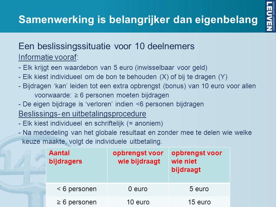 Samenwerking is belangrijker dan eigenbelang Een beslissingssituatie voor 10 deelnemers Informatie vooraf: - Elk krijgt een waardebon van 5 euro (inwisselbaar voor geld) - Elk kiest individueel om de bon te behouden (X) of bij te dragen (Y) - Bijdragen 'kan' leiden tot een extra opbrengst (bonus) van 10 euro voor allen voorwaarde: ≥ 6 personen moeten bijdragen - De eigen bijdrage is 'verloren' indien <6 personen bijdragen Beslissings- en uitbetalingsprocedure - Elk kiest individueel en schriftelijk (= anoniem) - Na mededeling van het globale resultaat en zonder mee te delen wie welke keuze maakte, volgt de individuele uitbetaling.
